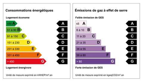 Diagnostic de Performance Energatique
