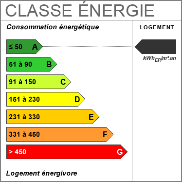 Diagnostic de Performance Énergétique : A